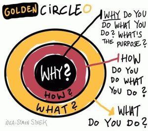 find your why golden circle