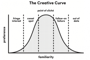 the creative curve graph